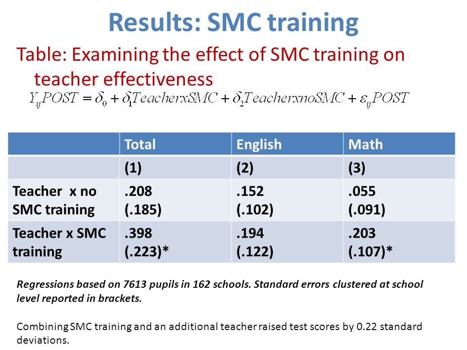 Results: SMC training Table: Examining the effect of SMC training on teacher effectiveness TotalEnglishMath (1)(2)(3) Teacher x no SMC training.208 (.185).152 (.102).055 (.091) Teacher x SMC training.398 (.223)*.194 (.122).203 (.107)* Regressions based on 7613 pupils in 162 schools.