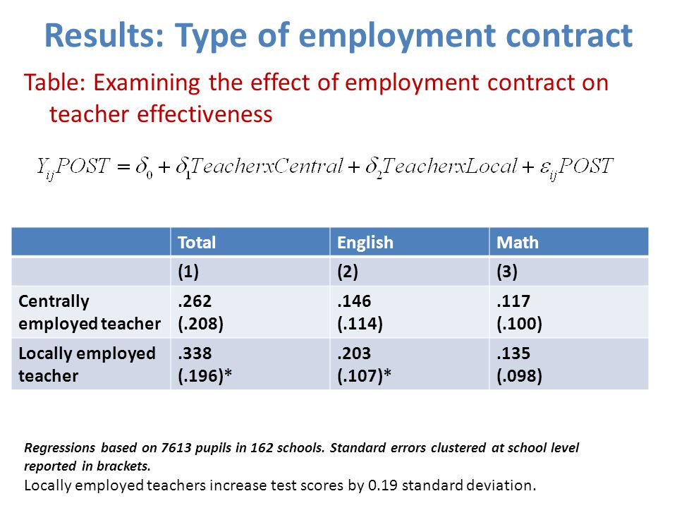Results: Type of employment contract Table: Examining the effect of employment contract on teacher effectiveness TotalEnglishMath (1)(2)(3) Centrally employed teacher.262 (.208).146 (.114).117 (.100) Locally employed teacher.338 (.196)*.203 (.107)*.135 (.098) Regressions based on 7613 pupils in 162 schools.