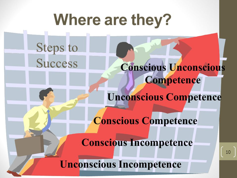 10 Steps to Success Unconscious Incompetence Conscious Competence Conscious Incompetence Unconscious Competence Conscious Unconscious Competence Where are they?