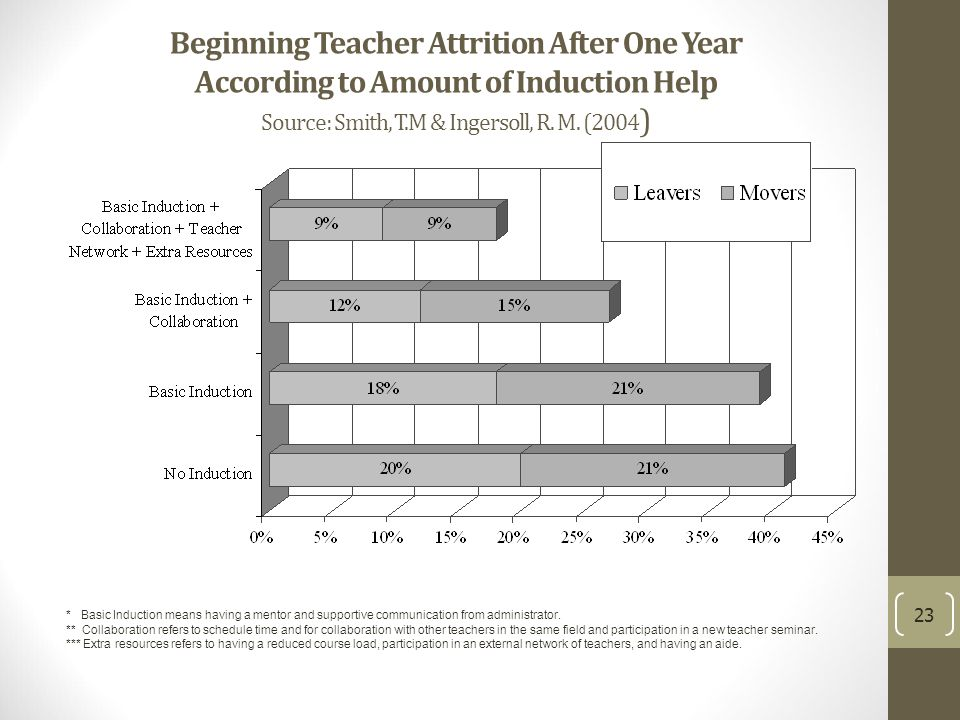 Beginning Teacher Attrition After One Year According to Amount of Induction Help Source: Smith, T.M & Ingersoll, R.