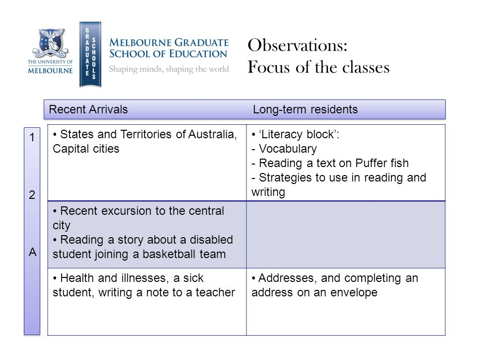 Observations: Focus of the classes States and Territories of Australia, Capital cities 'Literacy block': - Vocabulary - Reading a text on Puffer fish - Strategies to use in reading and writing Recent excursion to the central city Reading a story about a disabled student joining a basketball team Health and illnesses, a sick student, writing a note to a teacher Addresses, and completing an address on an envelope Recent Arrivals Long-term residents 12A12A 12A12A