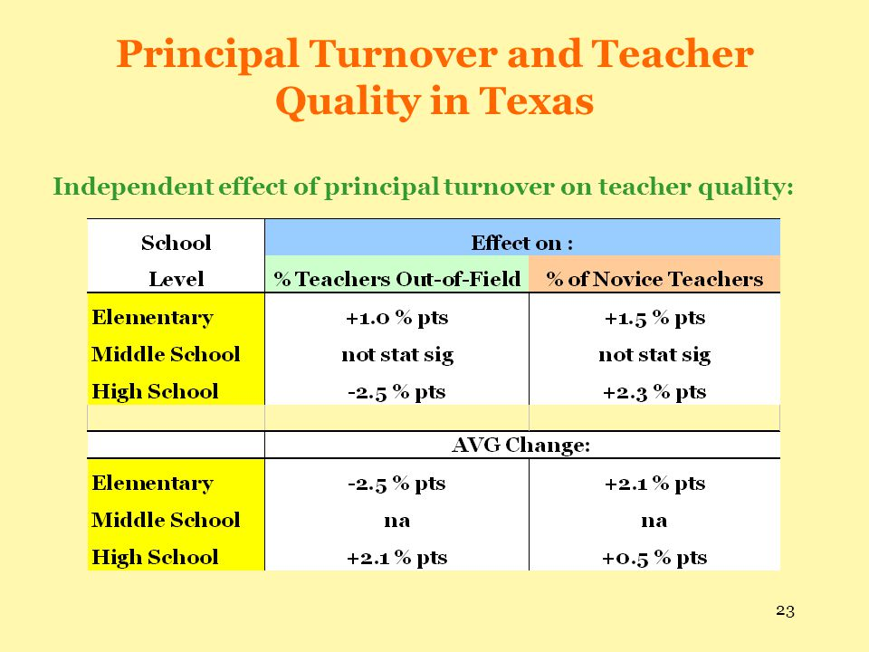 23 Principal Turnover and Teacher Quality in Texas Independent effect of principal turnover on teacher quality: