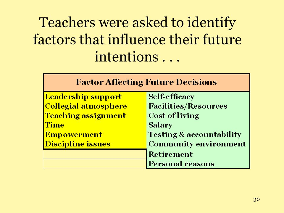 30 Teachers were asked to identify factors that influence their future intentions...