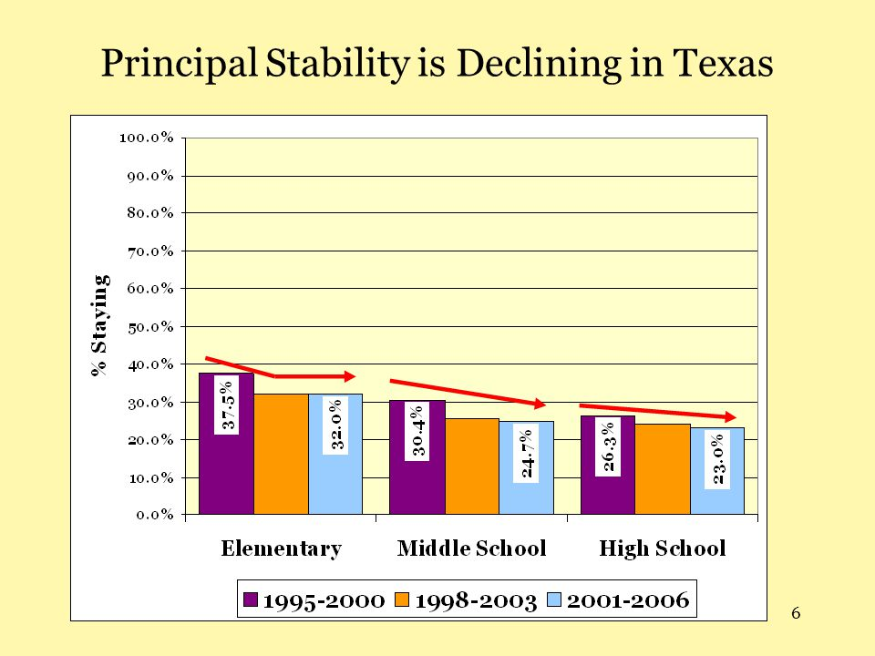 6 Principal Stability is Declining in Texas