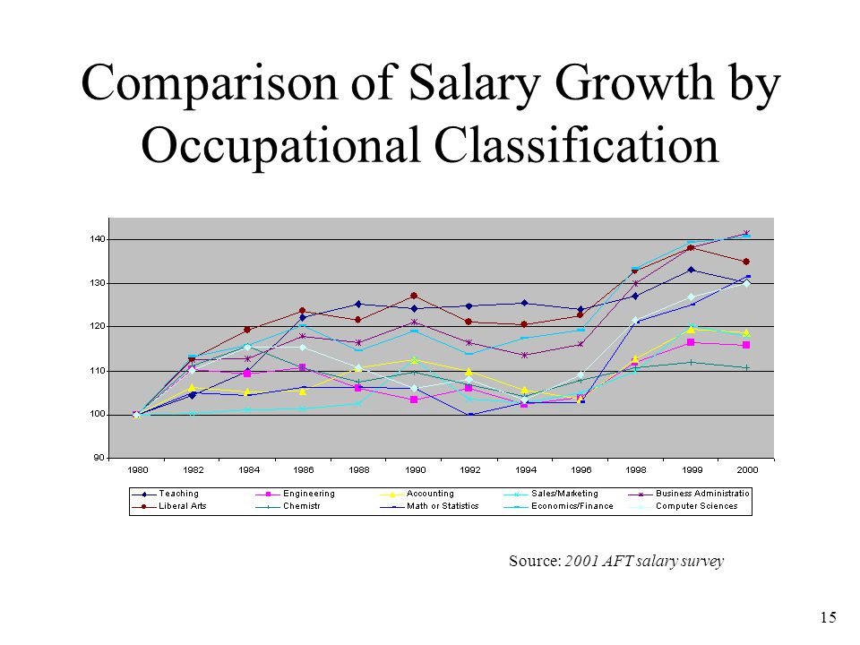 15 Comparison of Salary Growth by Occupational Classification Source: 2001 AFT salary survey
