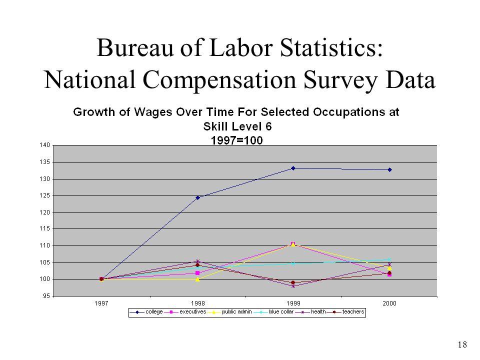 18 Bureau of Labor Statistics: National Compensation Survey Data