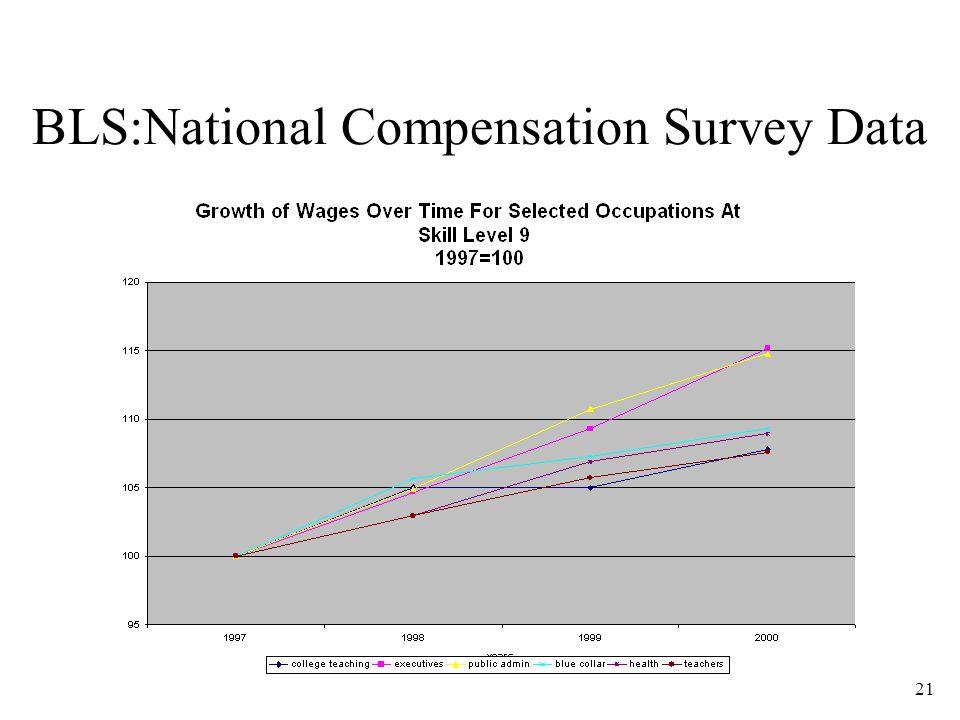 21 BLS:National Compensation Survey Data
