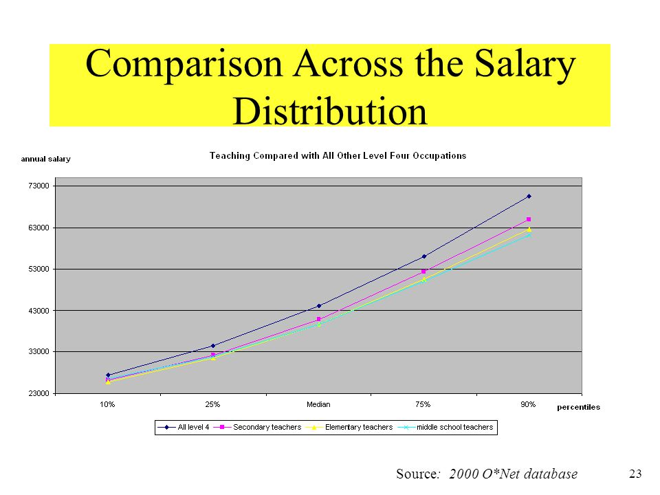 23 Comparison Across the Salary Distribution Source: 2000 O*Net database