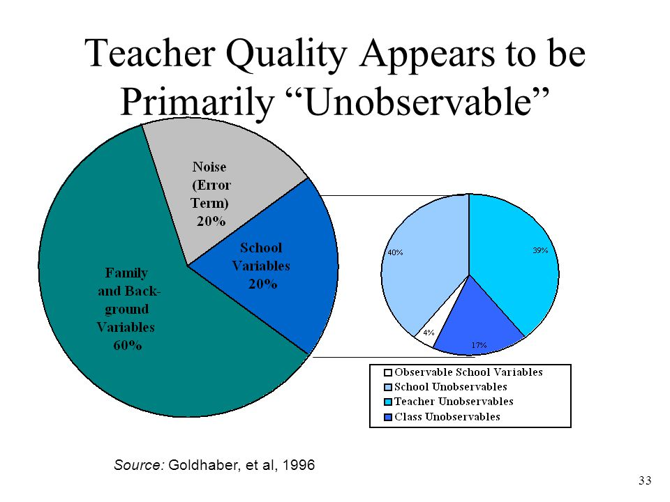 33 Teacher Quality Appears to be Primarily Unobservable Source: Goldhaber, et al, 1996