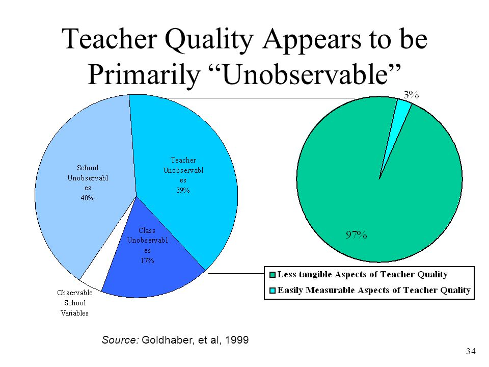 34 Teacher Quality Appears to be Primarily Unobservable Source: Goldhaber, et al, 1999