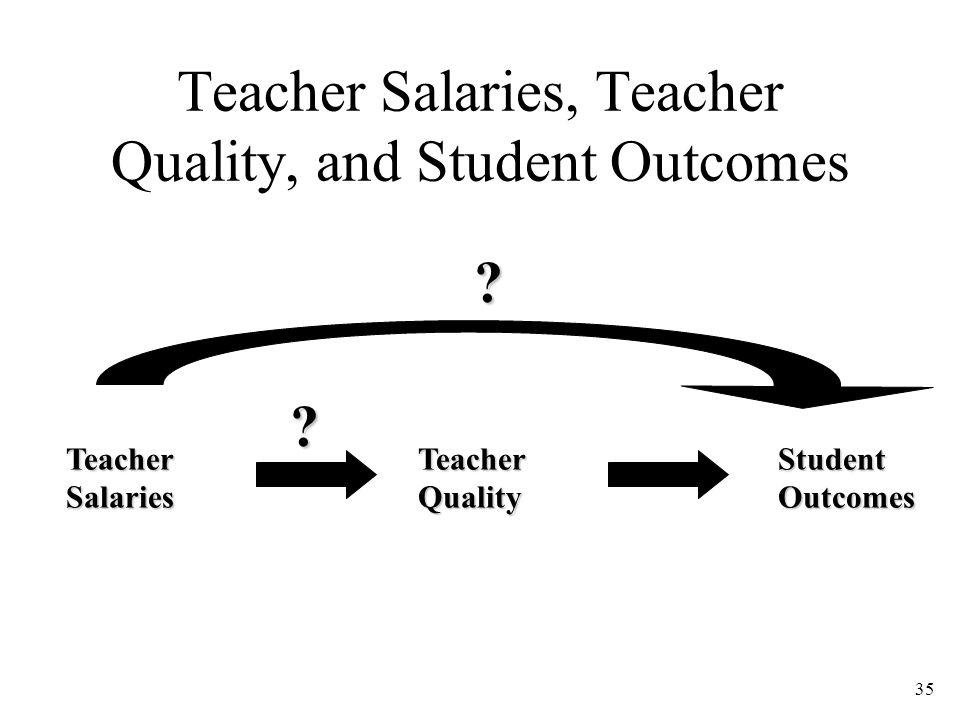 35 Teacher Salaries, Teacher Quality, and Student Outcomes Teacher Salaries Teacher Quality Student Outcomes ? ?
