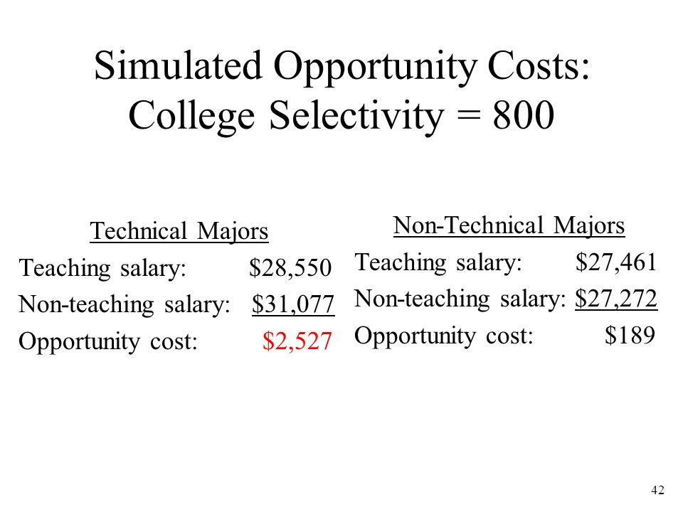 42 Simulated Opportunity Costs: College Selectivity = 800 Technical Majors Teaching salary: $28,550 Non-teaching salary: $31,077 Opportunity cost: $2,527 Non-Technical Majors Teaching salary: $27,461 Non-teaching salary: $27,272 Opportunity cost: $189