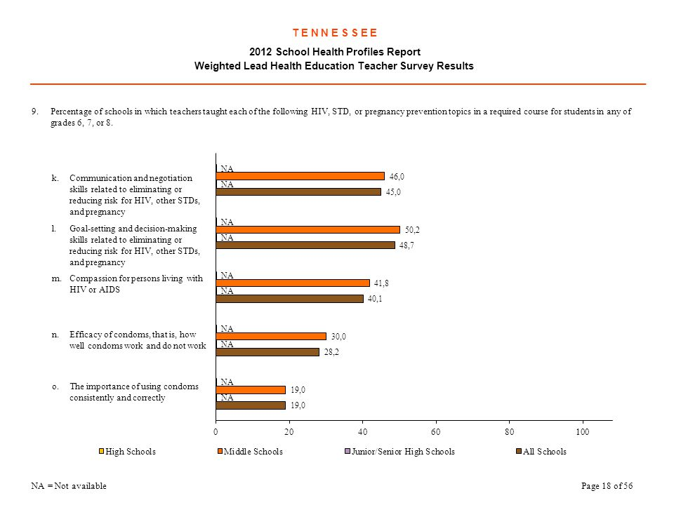 T E N N E S S E E 2012 School Health Profiles Report Weighted Lead Health Education Teacher Survey Results
