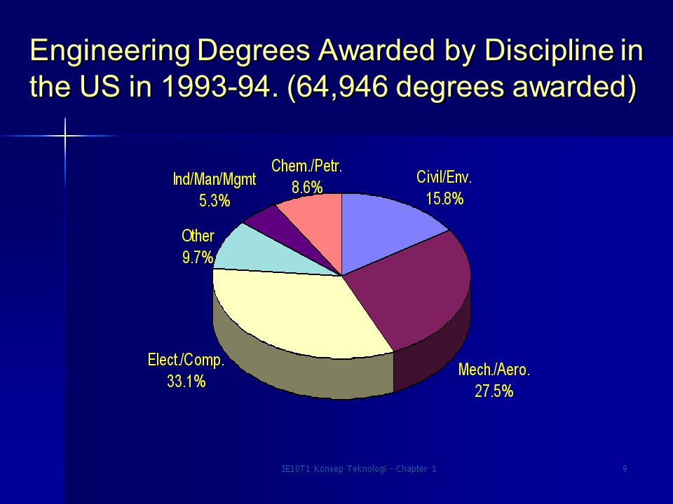 IE10T1 Konsep Teknologi - Chapter 19 Engineering Degrees Awarded by Discipline in the US in 1993-94. (64,946 degrees awarded)
