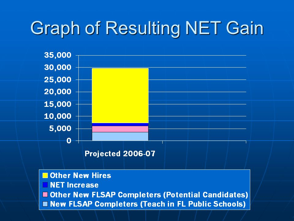 Graph of Resulting NET Gain
