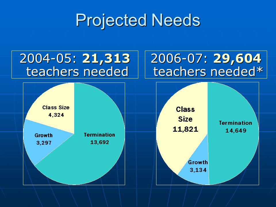 Projected Needs 2006-07: 29,604 teachers needed* 2004-05: 21,313 teachers needed