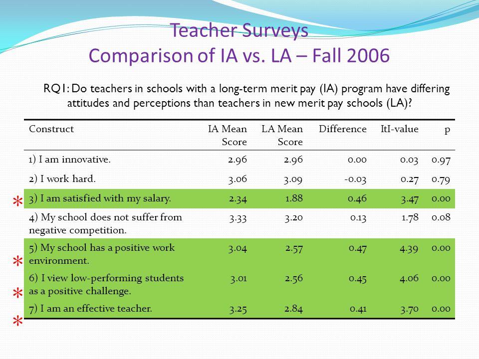 Teacher Surveys Comparison of IA vs.
