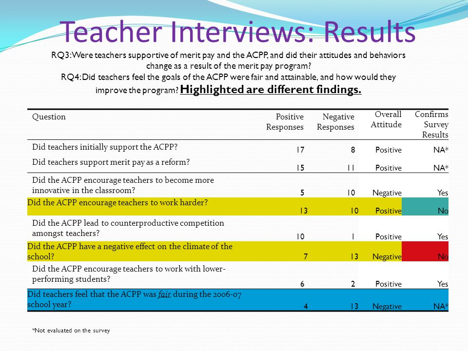 Teacher Interviews: Results QuestionPositive Responses Negative Responses Overall Attitude Confirms Survey Results Did teachers initially support the