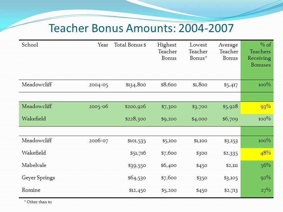 Teacher Bonus Amounts: 2004-2007 SchoolYearTotal Bonus $Highest Teacher Bonus Lowest Teacher Bonus* Average Teacher Bonus % of Teachers Receiving Bonuses Meadowcliff2004-05$134,800$8,600$1,800$5,417100% Meadowcliff2005-06$200,926$7,300$3,700$5,92893% Wakefield$228,300$9,200$4,000$6,709100% Meadowcliff2006-07$101,535$5,100$1,100$3,153100% Wakefield$51,716$7,600$300$2,33548% Mabelvale$39,550$6,400$450$2,11156% Geyer Springs$64,530$7,600$350$3,10592% Romine$12,450$5,200$450$2,71327% * Other than $0