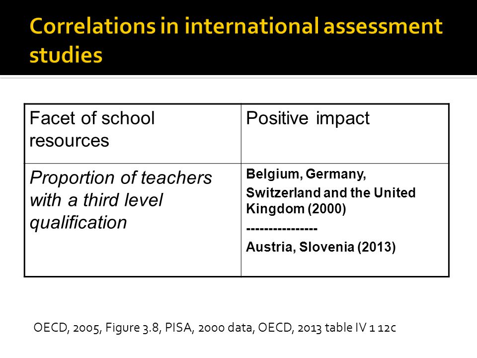 OECD, 2005, Figure 3.8, PISA, 2000 data, OECD, 2013 table IV 1 12c Facet of school resources Positive impact Proportion of teachers with a third level