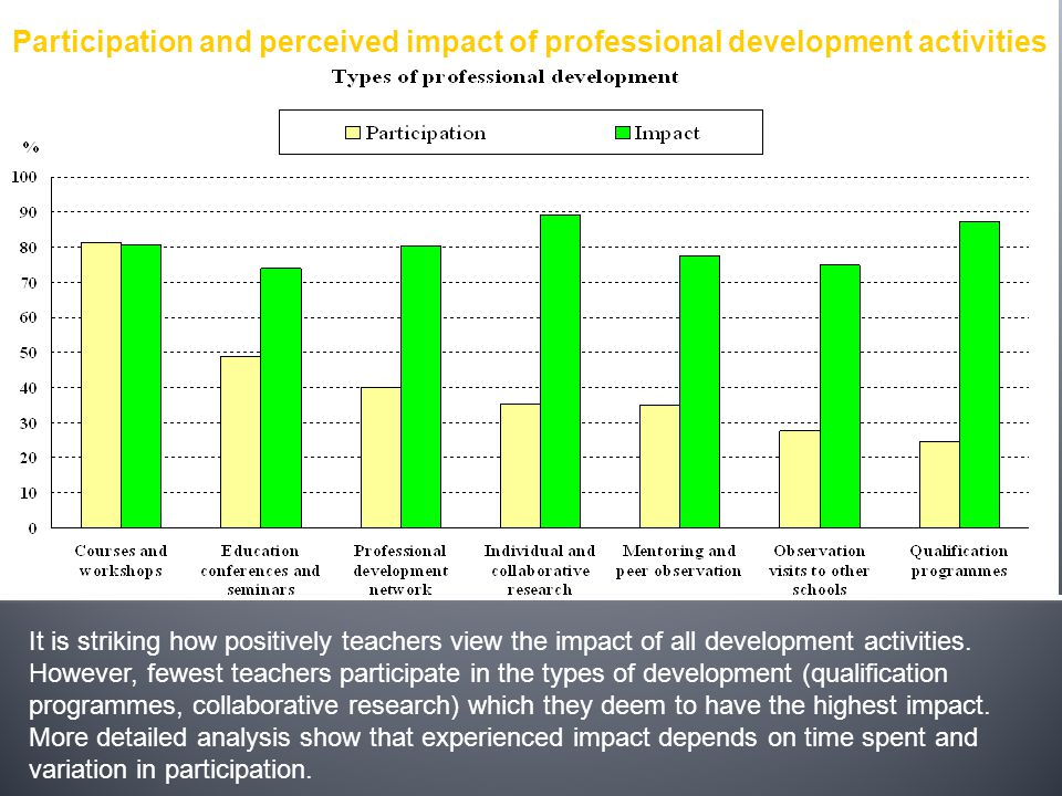 It is striking how positively teachers view the impact of all development activities. However, fewest teachers participate in the types of development