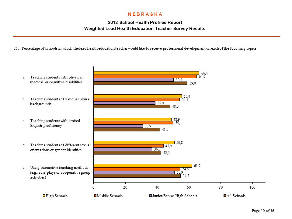 N E B R A S K A 2012 School Health Profiles Report Weighted Lead Health Education Teacher Survey Results