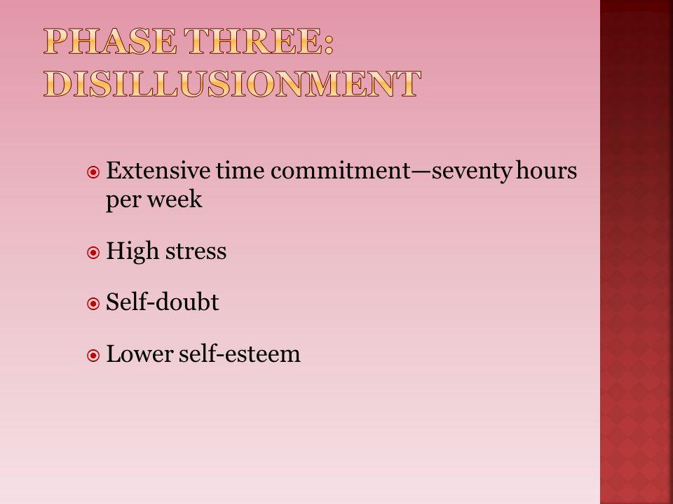  Extensive time commitment—seventy hours per week  High stress  Self-doubt  Lower self-esteem