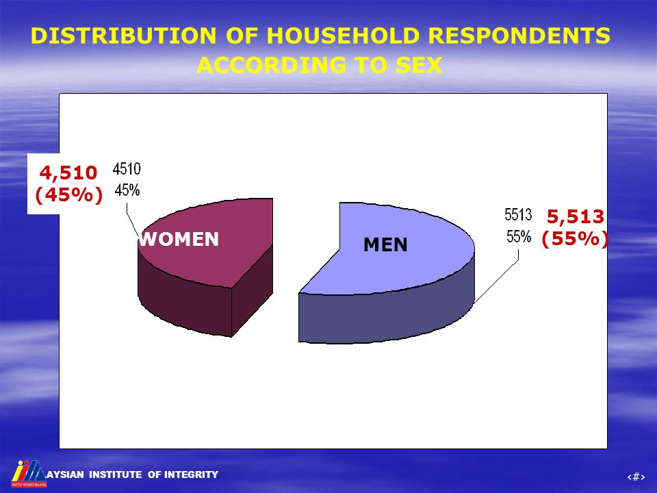 MALAYSIAN INSTITUTE OF INTEGRITY ‹#› DISTRIBUTION OF HOUSEHOLD RESPONDENTS ACCORDING TO SEX MEN WOMEN 4,510 (45%) 5,513 (55%)