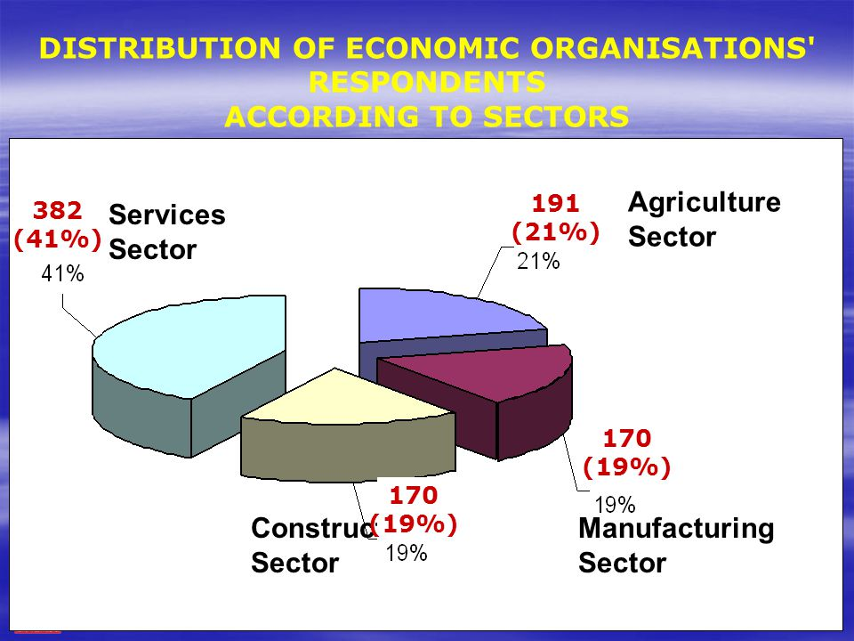 MALAYSIAN INSTITUTE OF INTEGRITY ‹#› DISTRIBUTION OF ECONOMIC ORGANISATIONS' RESPONDENTS ACCORDING TO SECTORS Manufacturing Sector Agriculture Sector