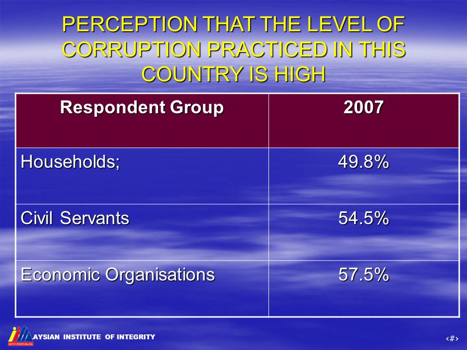 MALAYSIAN INSTITUTE OF INTEGRITY ‹#› PERCEPTION THAT THE LEVEL OF CORRUPTION PRACTICED IN THIS COUNTRY IS HIGH Respondent Group 2007 Households;49.8%