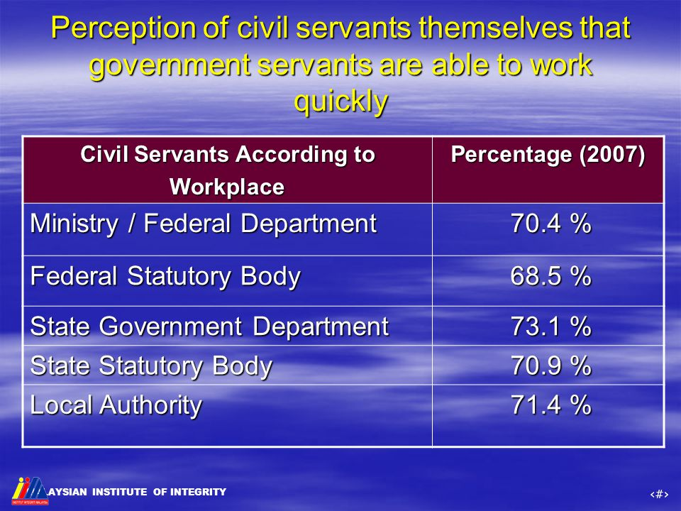 MALAYSIAN INSTITUTE OF INTEGRITY ‹#› Perception of civil servants themselves that government servants are able to work quickly Civil Servants Accordin
