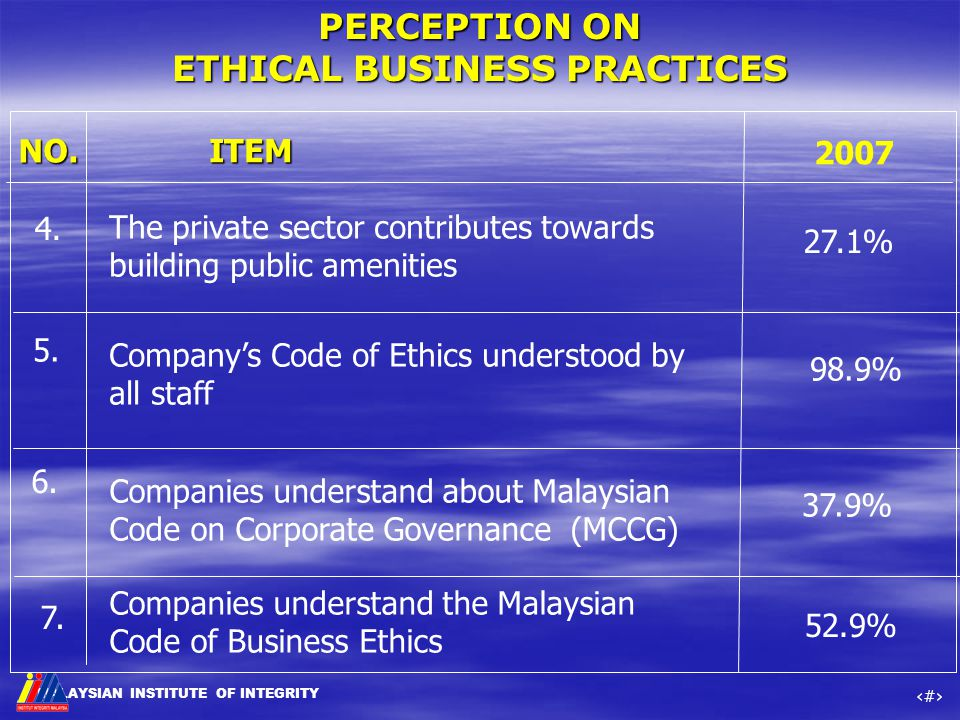 MALAYSIAN INSTITUTE OF INTEGRITY ‹#› NO. ITEM 2007 4. Company's Code of Ethics understood by all staff 5. 6. 27.1% 98.9% 37.9% Companies understand ab