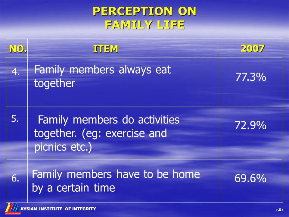MALAYSIAN INSTITUTE OF INTEGRITY ‹#› NO.ITEM 4. Family members do activities together. (eg: exercise and picnics etc.) 5. 6. Family members have to be
