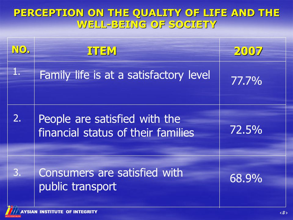 MALAYSIAN INSTITUTE OF INTEGRITY ‹#› NO. ITEM 1. People are satisfied with the financial status of their families 2. 3. Consumers are satisfied with p