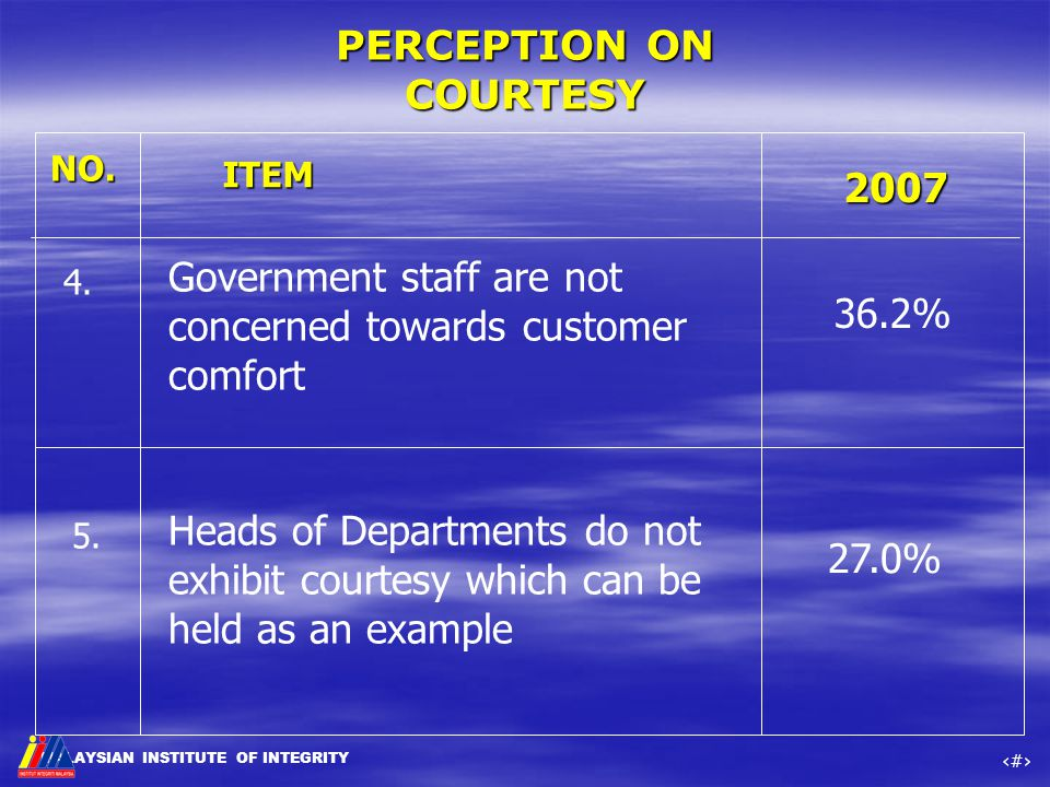 MALAYSIAN INSTITUTE OF INTEGRITY ‹#› PERCEPTION ON COURTESY NO. ITEM 4. 2007 Government staff are not concerned towards customer comfort 5. Heads of D
