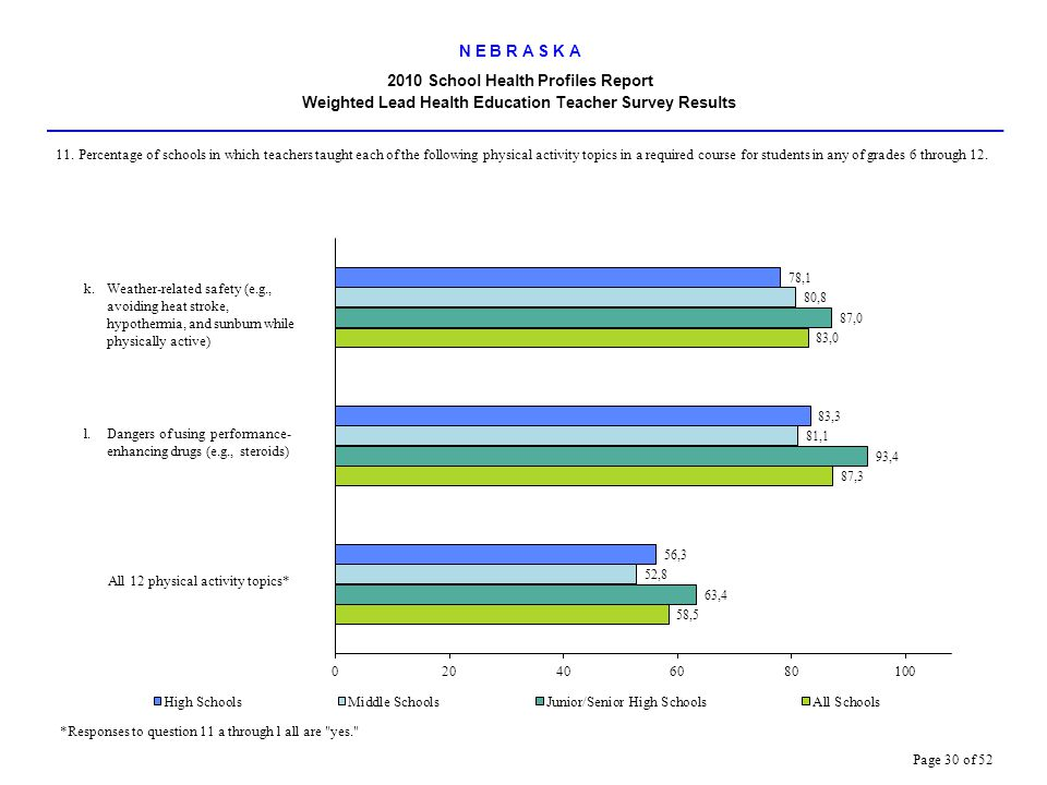 N E B R A S K A 2010 School Health Profiles Report Weighted Lead Health Education Teacher Survey Results