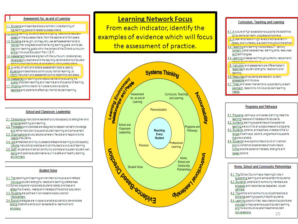 Learning Network Focus From each indicator, identify the examples of evidence which will focus the assessment of practice.