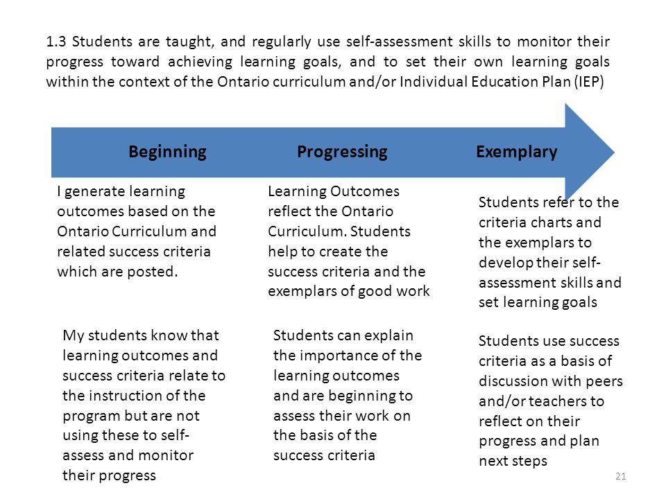 1.3 Students are taught, and regularly use self-assessment skills to monitor their progress toward achieving learning goals, and to set their own learning goals within the context of the Ontario curriculum and/or Individual Education Plan (IEP) ExemplaryProgressingBeginning I generate learning outcomes based on the Ontario Curriculum and related success criteria which are posted.