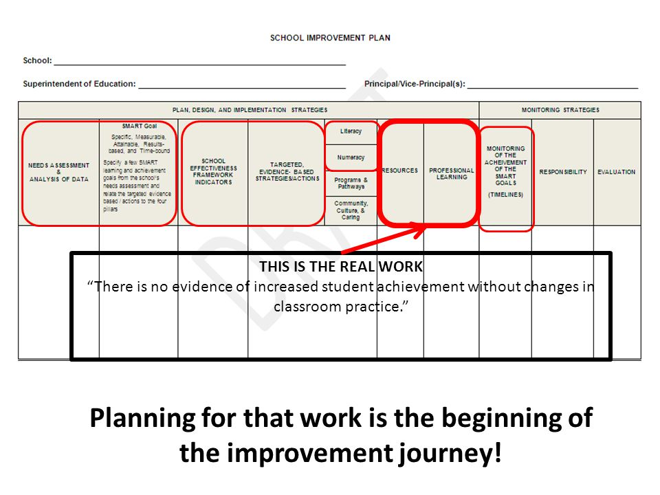 THIS IS THE REAL WORK There is no evidence of increased student achievement without changes in classroom practice. Planning for that work is the beginning of the improvement journey!