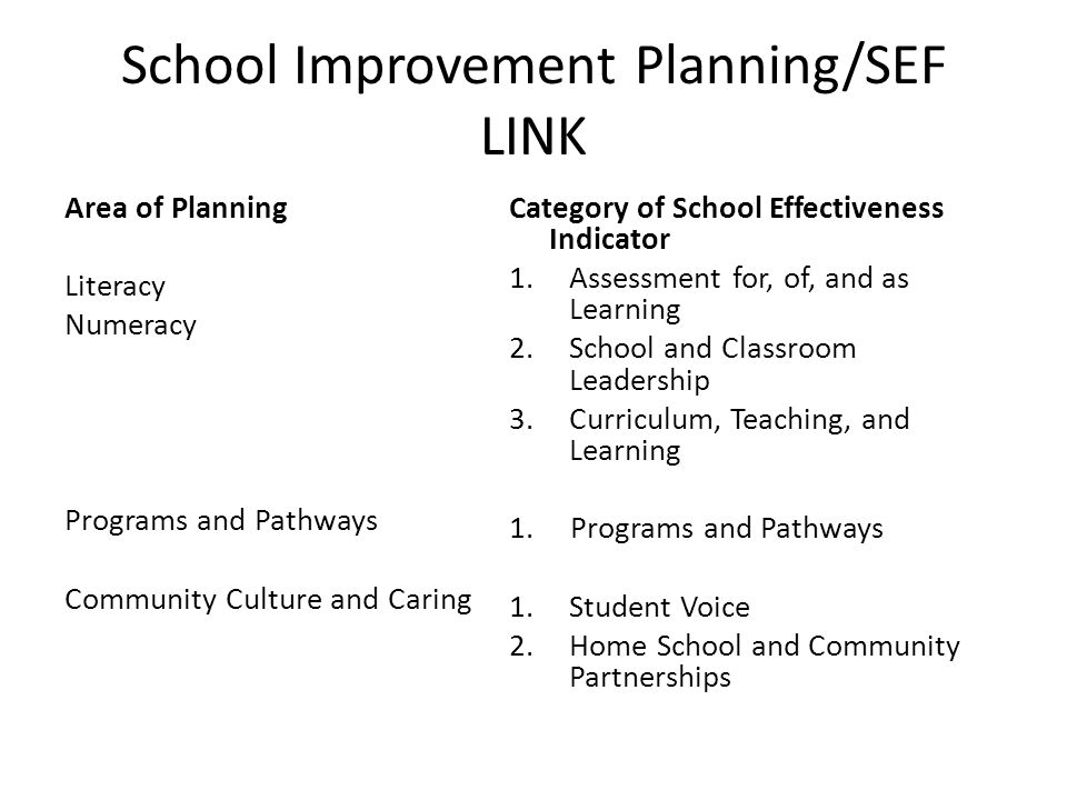 School Improvement Planning/SEF LINK Area of Planning Literacy Numeracy Programs and Pathways Community Culture and Caring Category of School Effectiveness Indicator 1.Assessment for, of, and as Learning 2.School and Classroom Leadership 3.Curriculum, Teaching, and Learning 1.