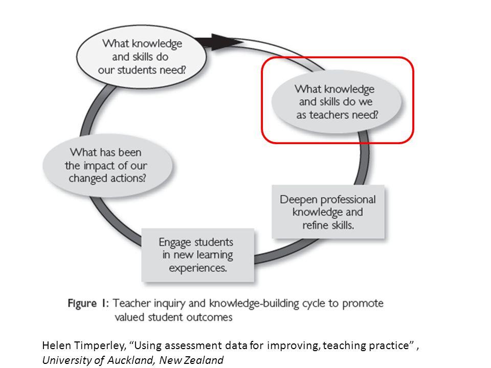 Helen Timperley, Using assessment data for improving, teaching practice , University of Auckland, New Zealand