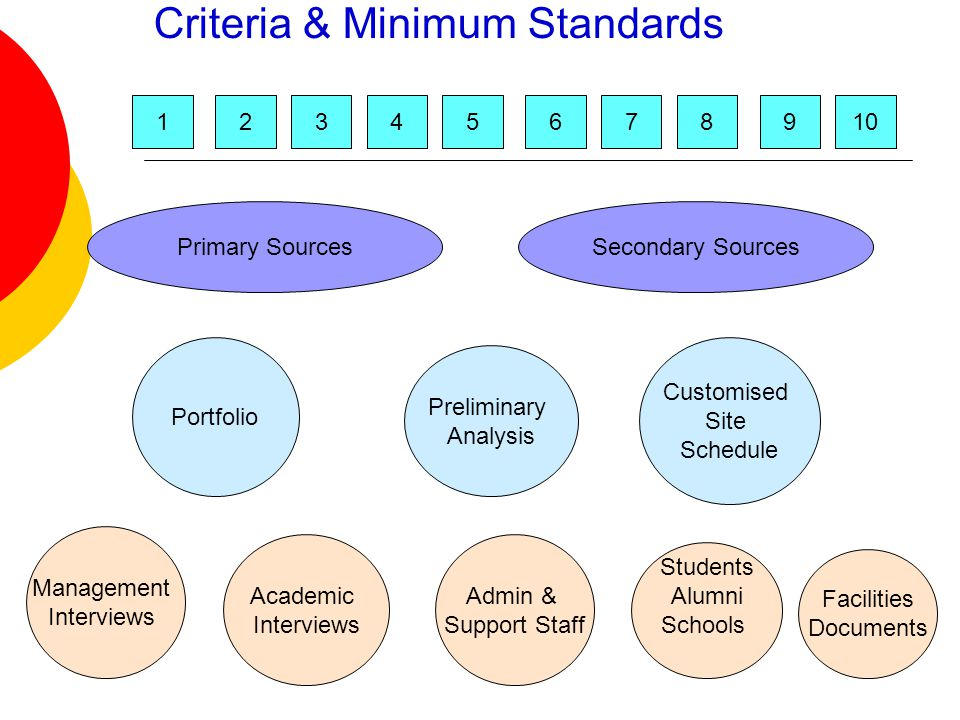 Criteria & Minimum Standards Primary SourcesSecondary Sources Portfolio Preliminary Analysis Customised Site Schedule Management Interviews Academic Interviews Admin & Support Staff Facilities Documents Students Alumni Schools 12345678109