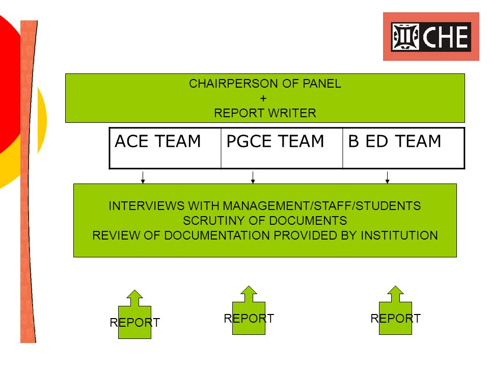 ACE TEAMPGCE TEAMB ED TEAM CHAIRPERSON OF PANEL + REPORT WRITER REPORT INTERVIEWS WITH MANAGEMENT/STAFF/STUDENTS SCRUTINY OF DOCUMENTS REVIEW OF DOCUMENTATION PROVIDED BY INSTITUTION