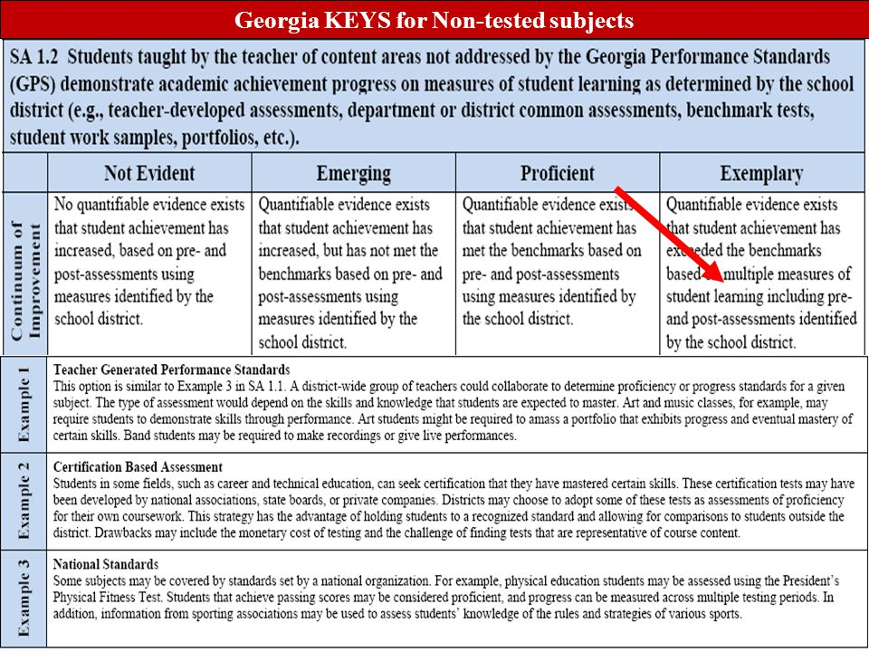 www.tqsource.org 23 Georgia KEYS for Non-tested subjects