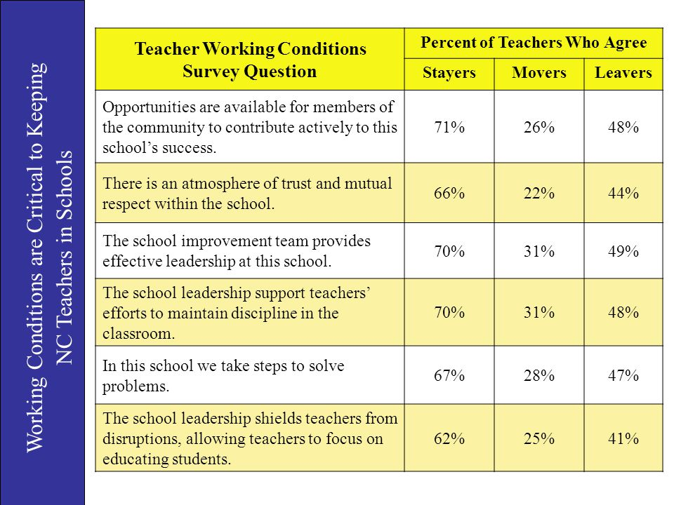 Teacher Working Conditions Survey Question Percent of Teachers Who Agree StayersMoversLeavers Opportunities are available for members of the community