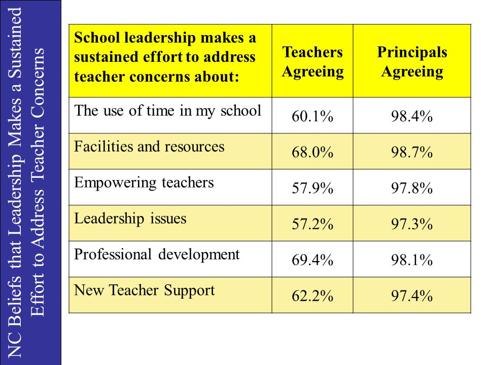 NC Beliefs that Leadership Makes a Sustained Effort to Address Teacher Concerns School leadership makes a sustained effort to address teacher concerns