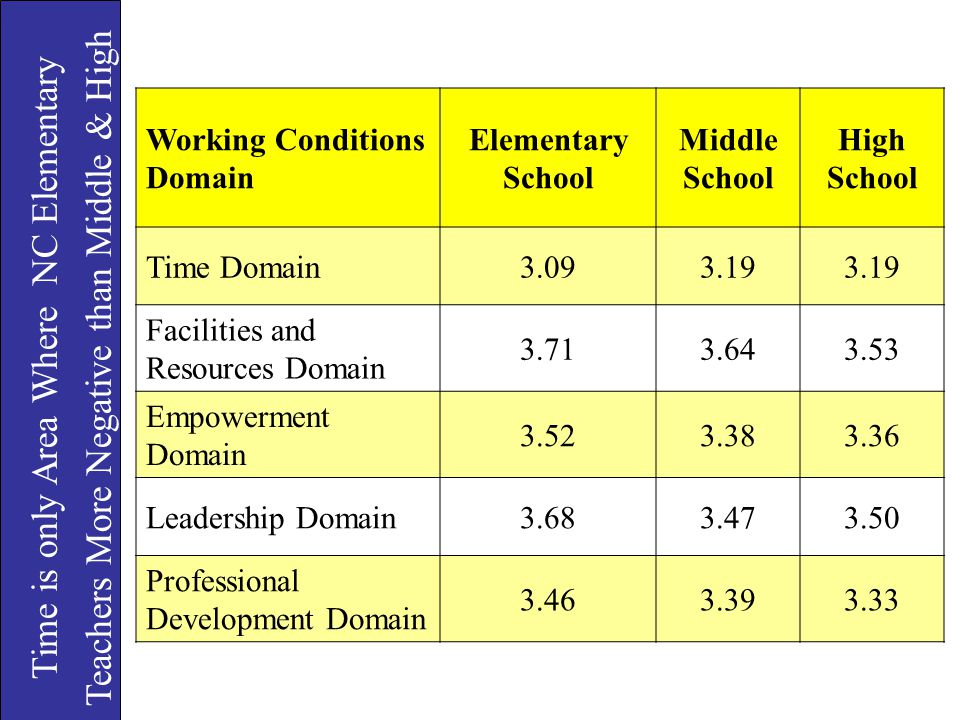 Time is only Area Where NC Elementary Teachers More Negative than Middle & High Working Conditions Domain Elementary School Middle School High School
