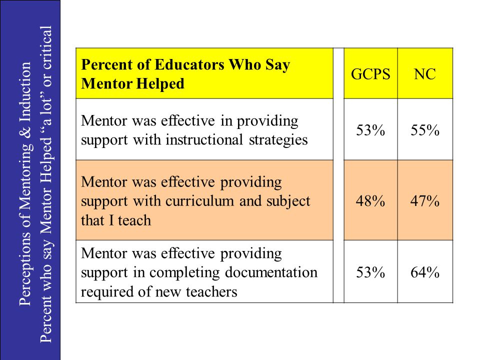 "Perceptions of Mentoring & Induction Percent who say Mentor Helped ""a lot"" or critical Percent of Educators Who Say Mentor Helped GCPSNC Mentor was ef"