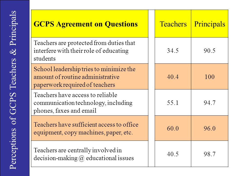 Perceptions of GCPS Teachers & Principals GCPS Agreement on QuestionsTeachersPrincipals Teachers are protected from duties that interfere with their r