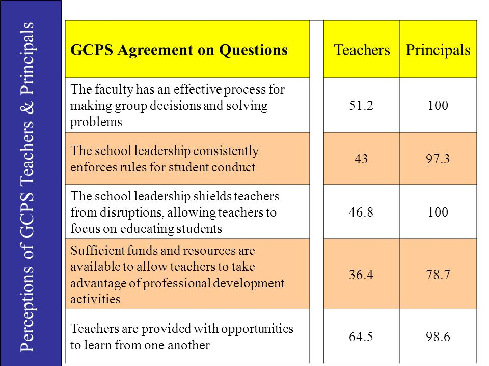 Perceptions of GCPS Teachers & Principals GCPS Agreement on QuestionsTeachersPrincipals The faculty has an effective process for making group decision